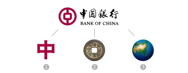 中国银行LOGO设计释义